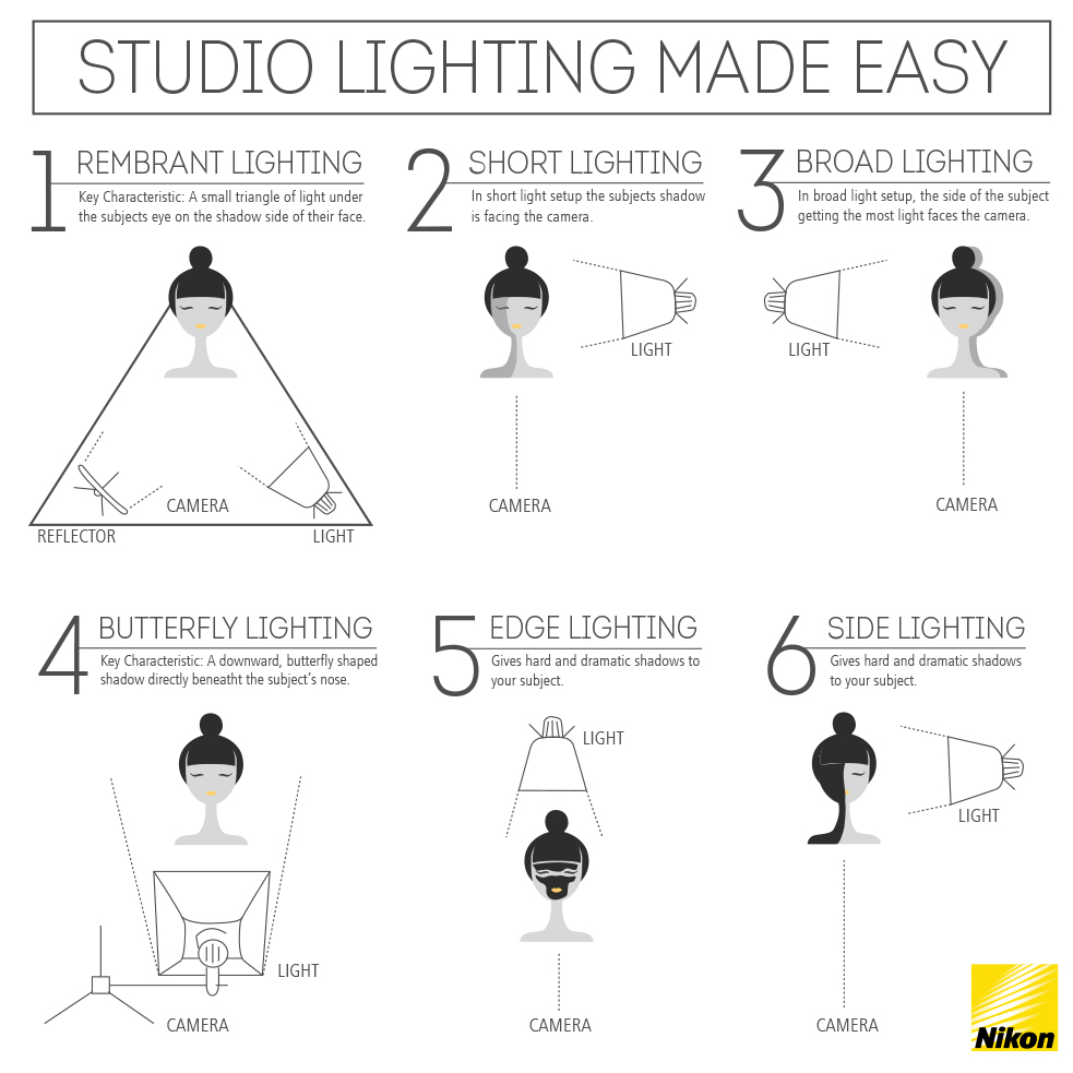 studio lighting infographic